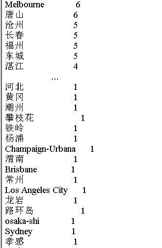 Python抓取微信好友所在省位和城市分布 Python 第8张