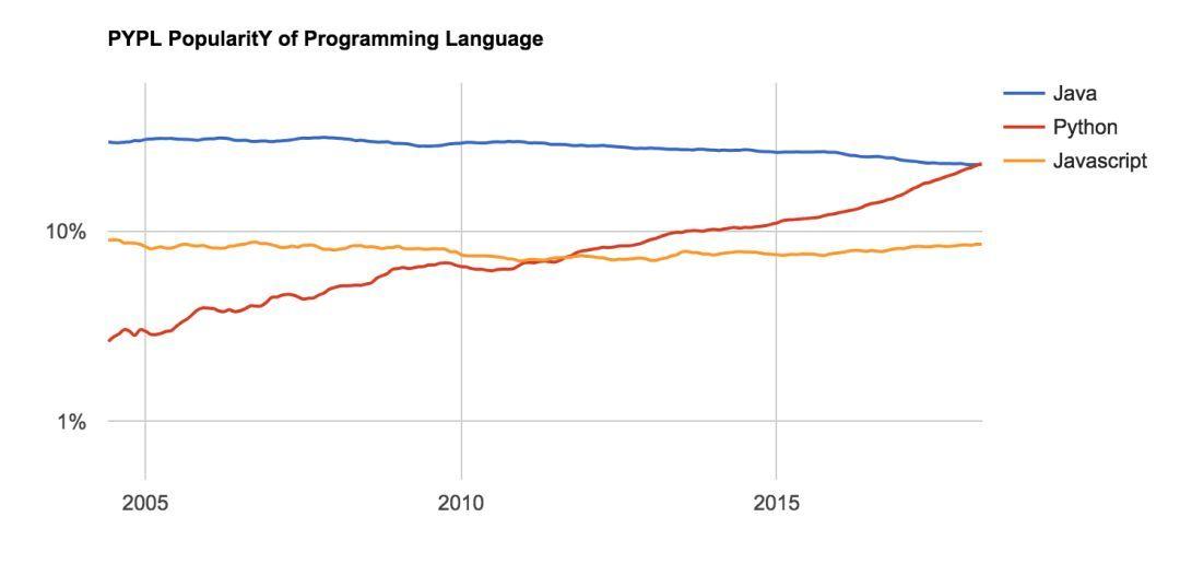 Python 雄霸5月编程语言指数榜 Python 第2张