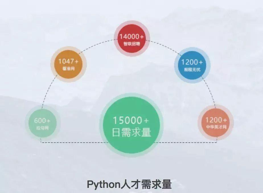 Python 雄霸5月编程语言指数榜 Python 第4张