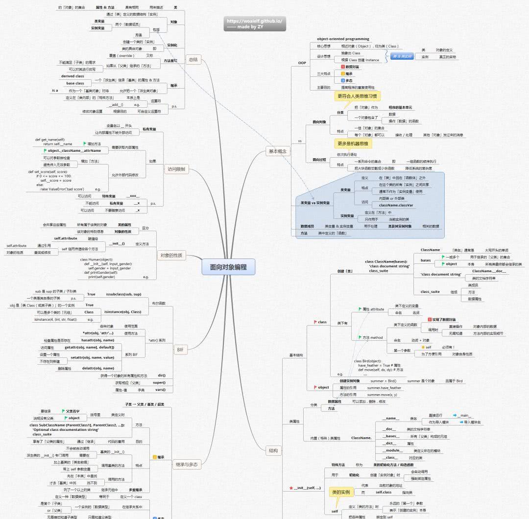 学习Python的14张思维导图 Python 第15张