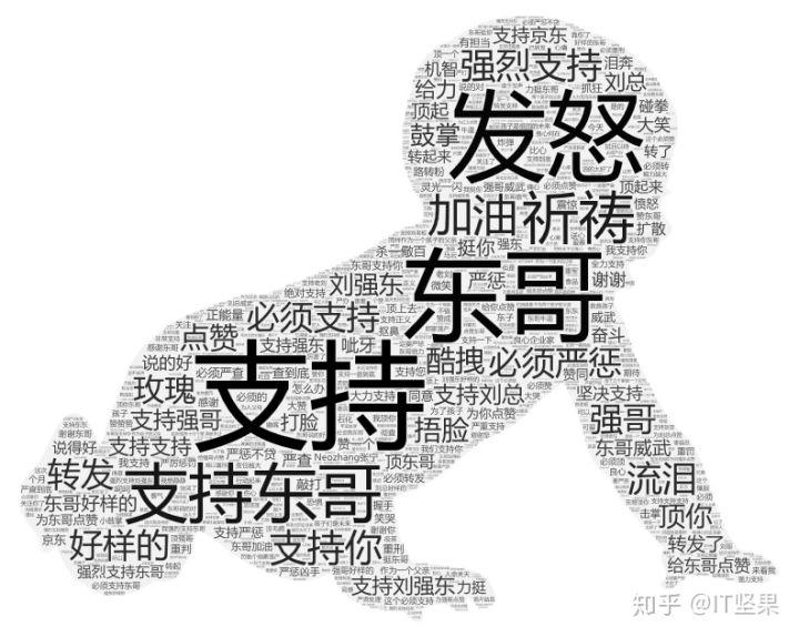 Python浅析《长生疫苗》刘强东30万评论 Python 第11张