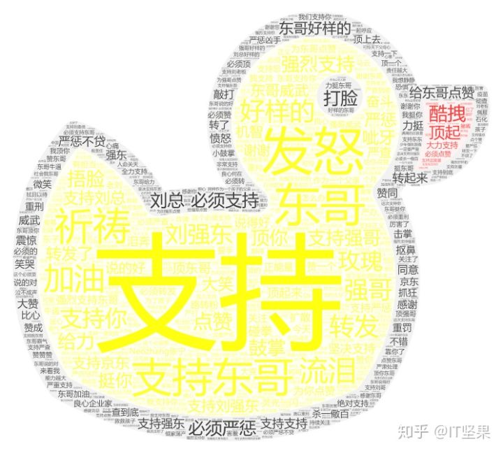 Python浅析《长生疫苗》刘强东30万评论 Python 第15张
