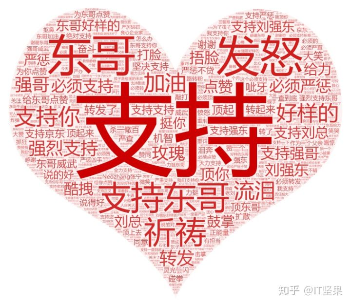Python浅析《长生疫苗》刘强东30万评论 Python 第14张