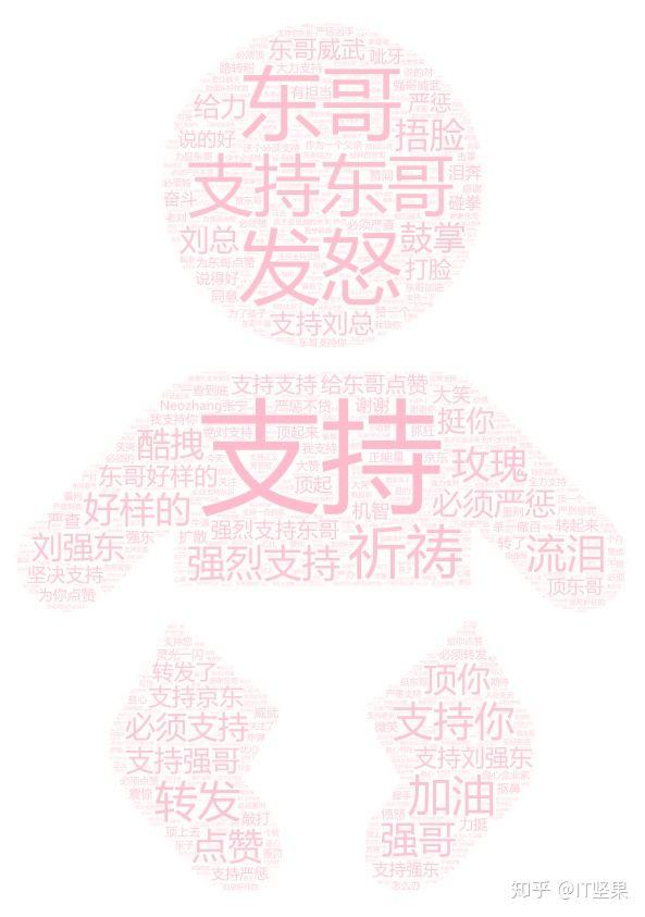 Python浅析《长生疫苗》刘强东30万评论 Python 第10张